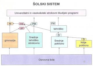 šolski sistem